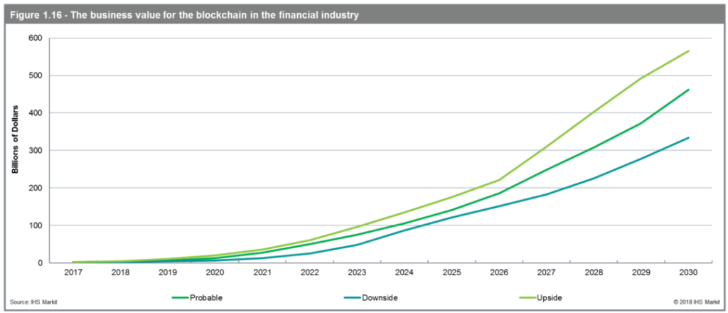 The business value for the blockchain in the financial industry.