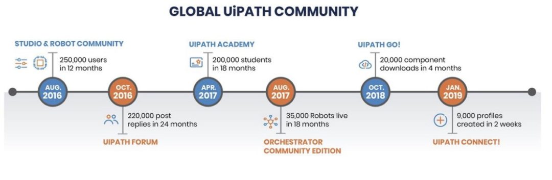 UiPath's customer experience officer adventures into RPA