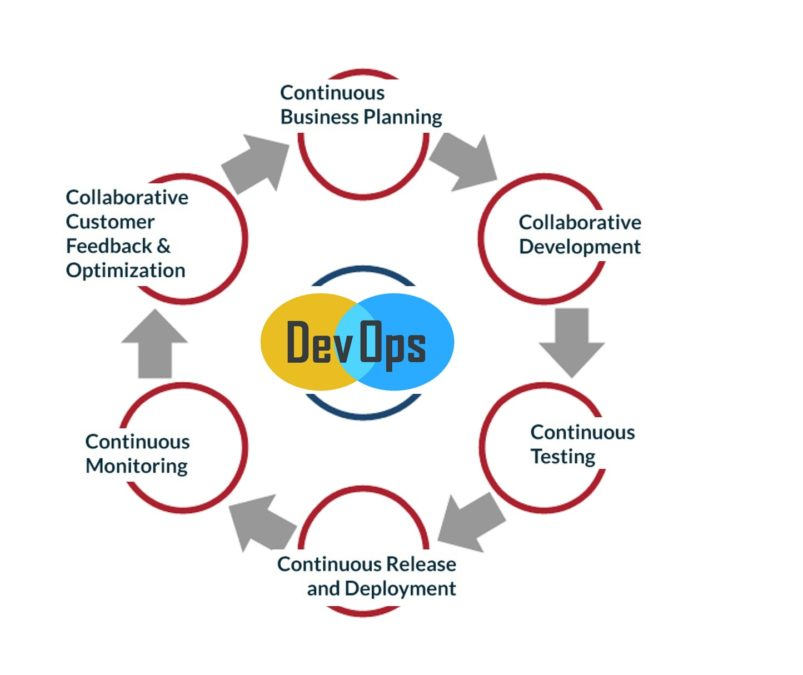 Addressing these six steps in the DevOps cycle will lead to organisation success in this discipline. Image source: 6 C's of DevOps Life Cycle
