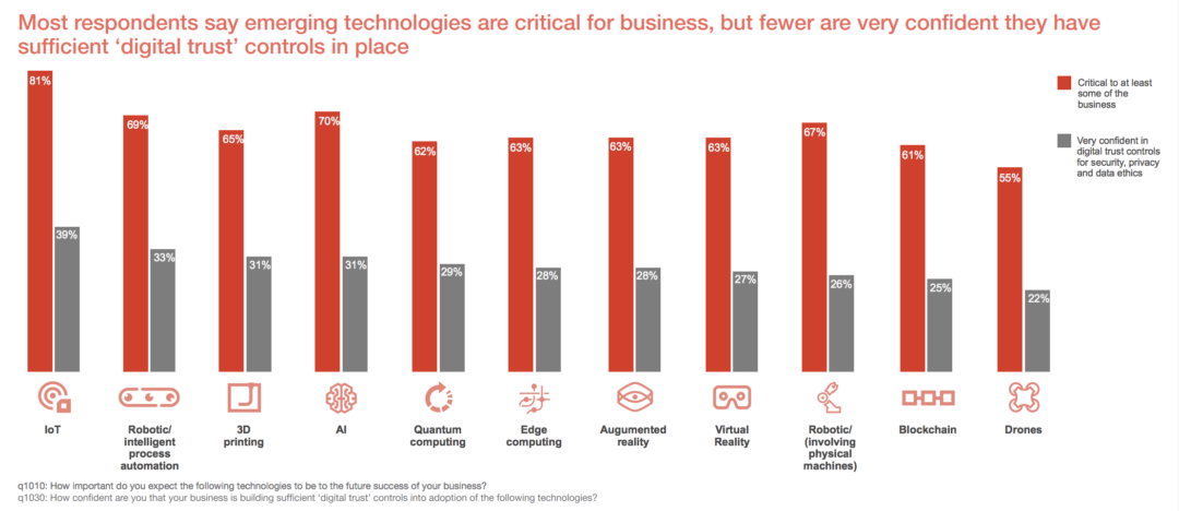 PwC's Digital Trust Insights survey results revealed