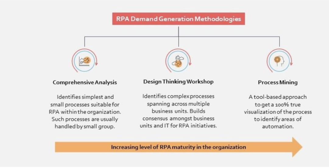 How to create a pipeline of high ROI opportunities for RPA