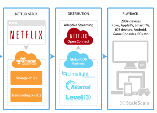 Streaming Netflix On 4k How Does Netflix Work Data Centres Are Key