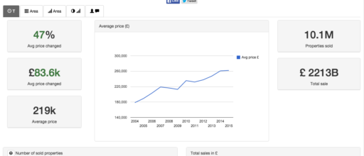 Live analytics dashboard shows the house price trends in your postcode since 1995